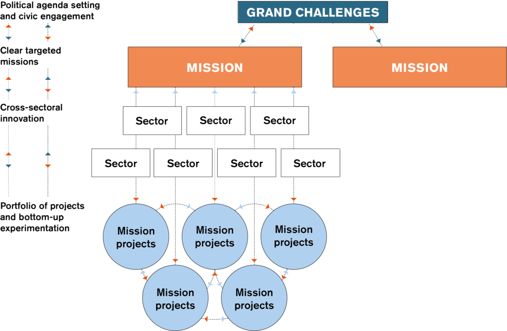 A diagram showing the Missions approach by the UCL Institute for Innovation and Public Purpose
